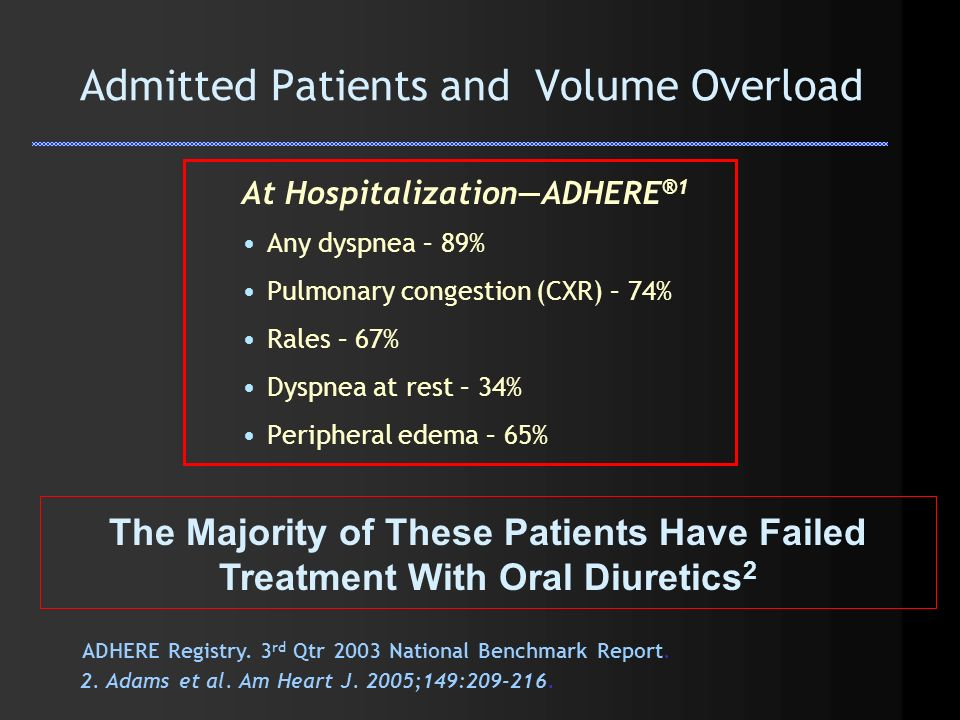 Admitted Patients and Volume Overload