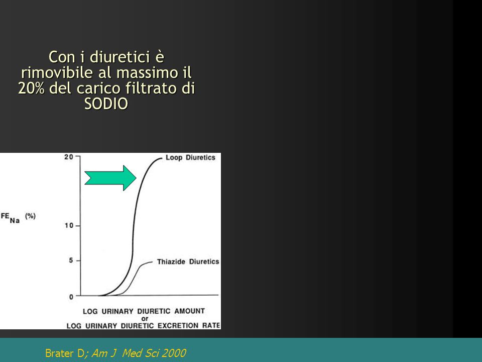 Con i diuretici è rimovibile al massimo il 20% del carico filtrato di SODIO