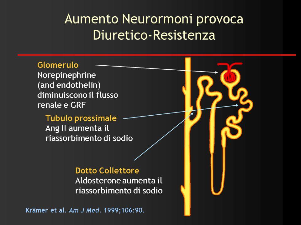 Aumento Neurormoni provoca Diuretico-Resistenza