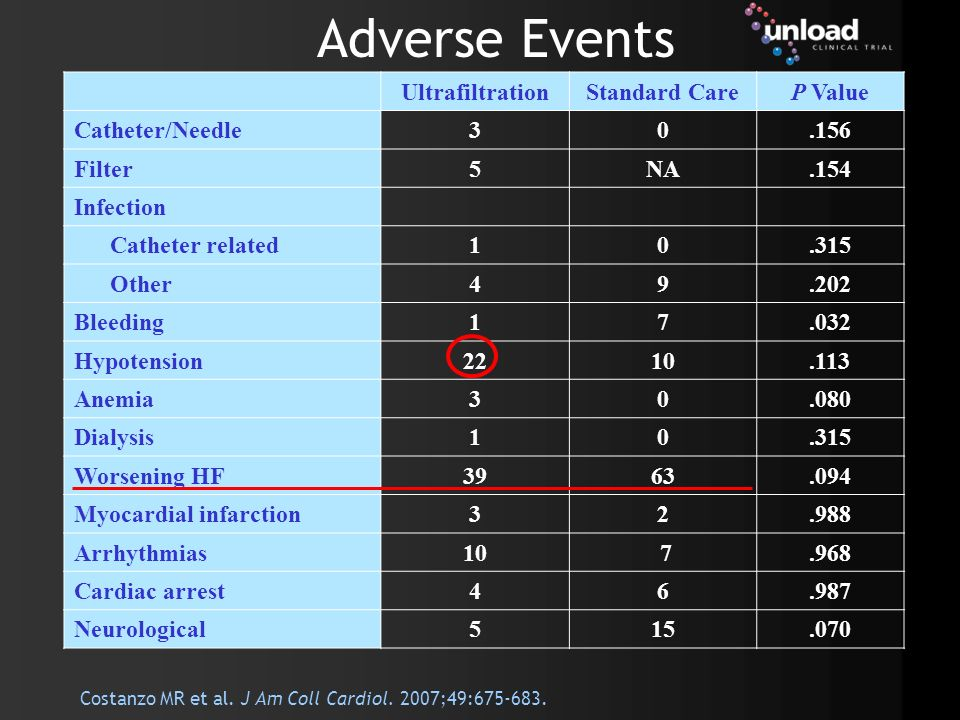 Adverse Events Ultrafiltration Standard Care P Value Catheter/Needle 3