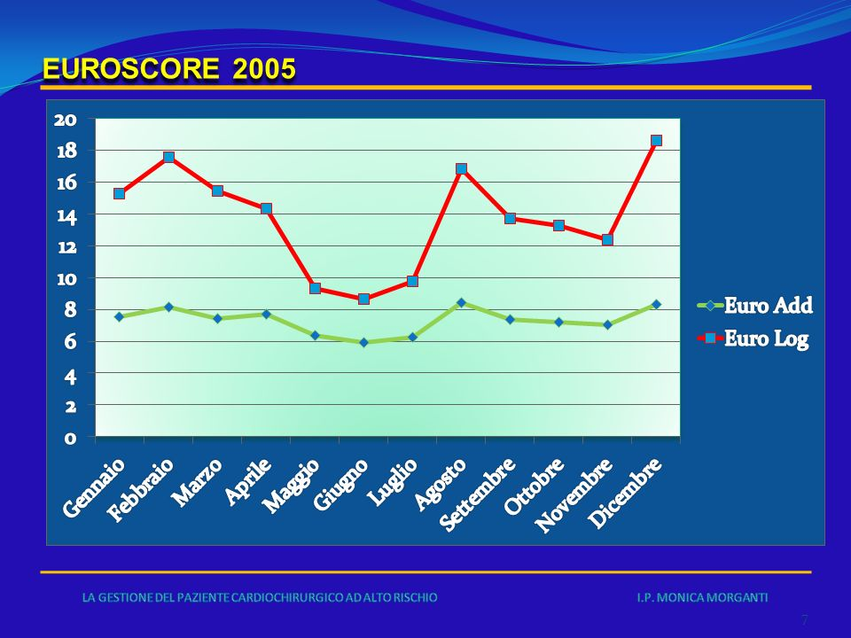 EUROSCORE 2005