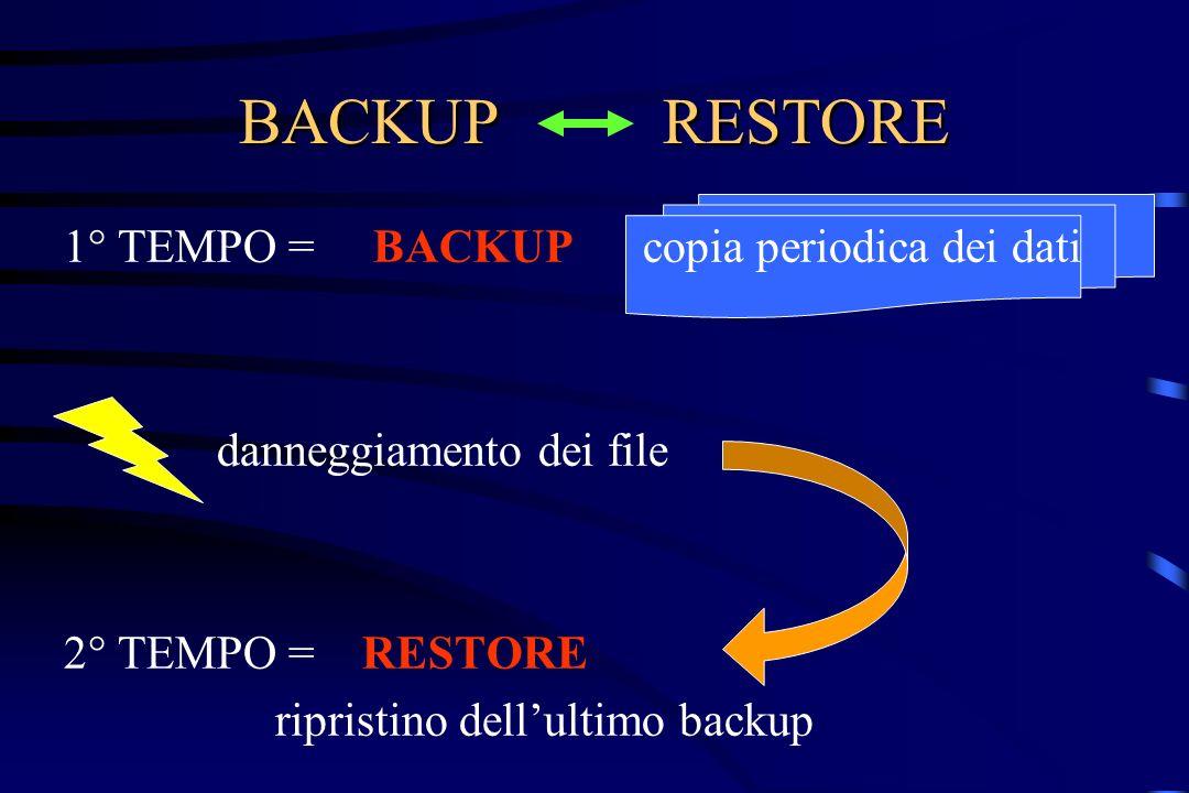 BACKUP RESTORE 1° TEMPO = BACKUP copia periodica dei dati