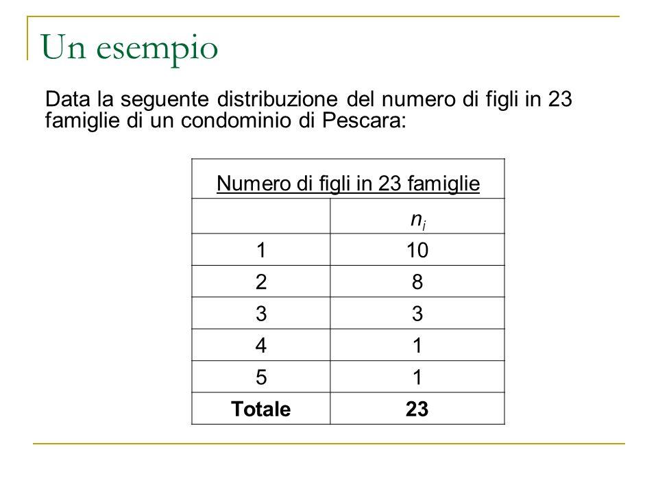 Numero di figli in 23 famiglie