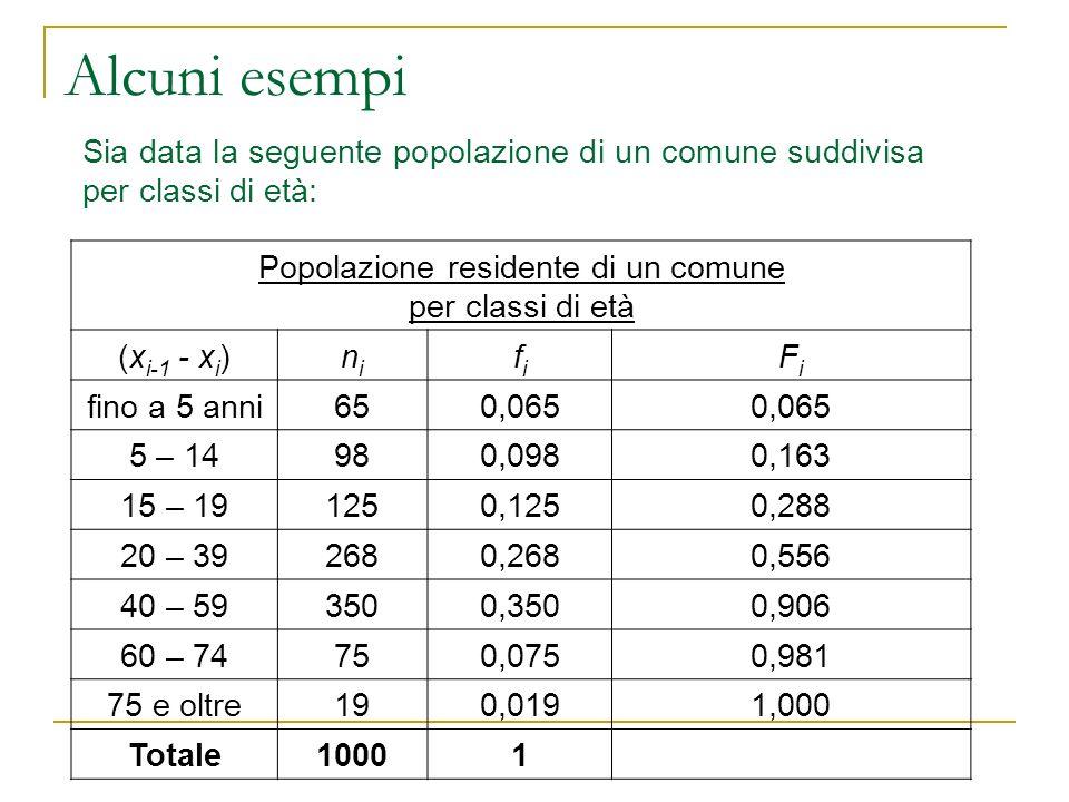 Popolazione residente di un comune