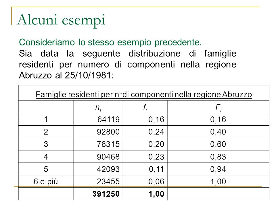 Famiglie residenti per n°di componenti nella regione Abruzzo