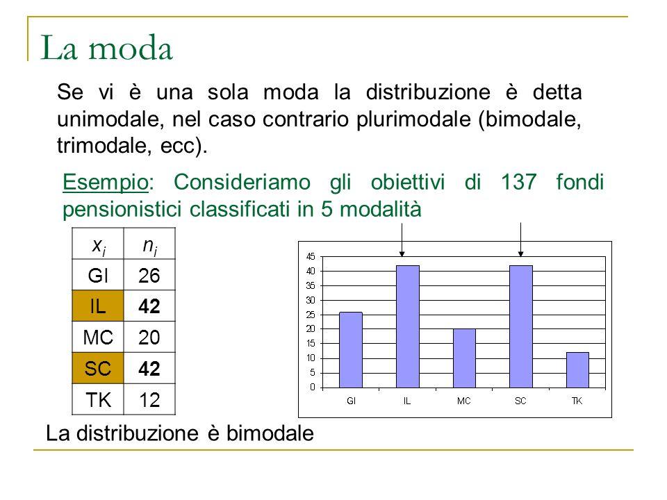 La moda Se vi è una sola moda la distribuzione è detta unimodale, nel caso contrario plurimodale (bimodale, trimodale, ecc).