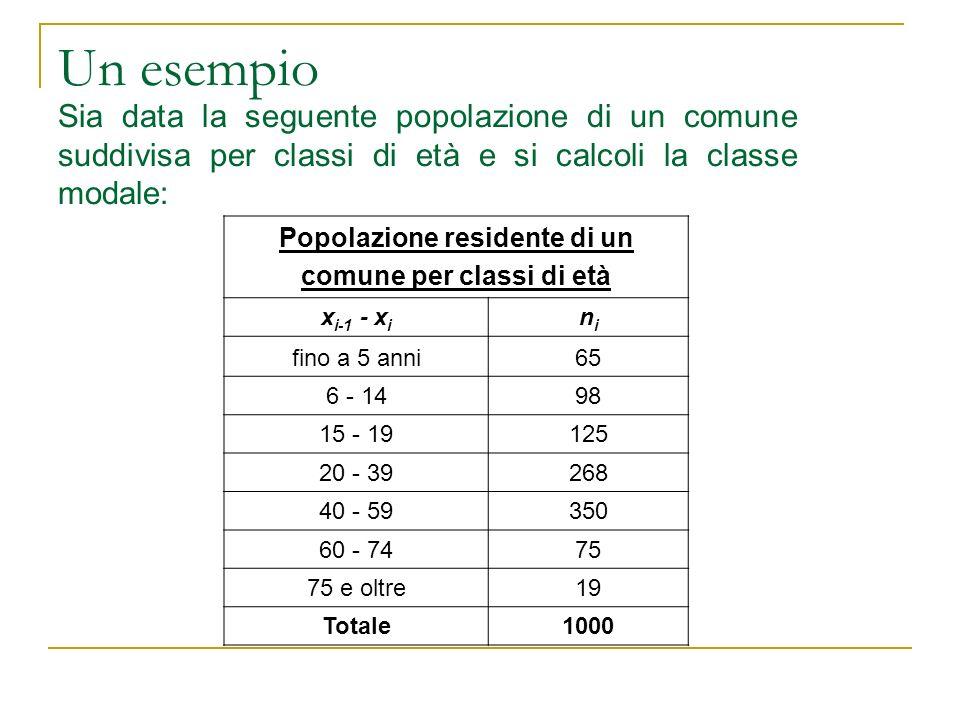 Popolazione residente di un comune per classi di età