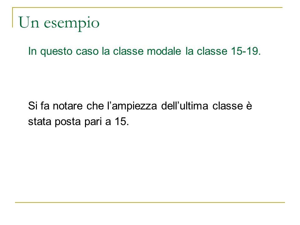 Un esempio In questo caso la classe modale la classe 15-19.
