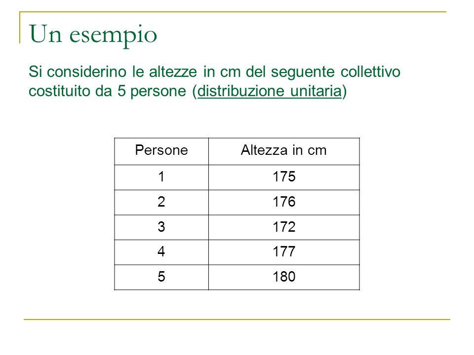 Un esempio Si considerino le altezze in cm del seguente collettivo costituito da 5 persone (distribuzione unitaria)
