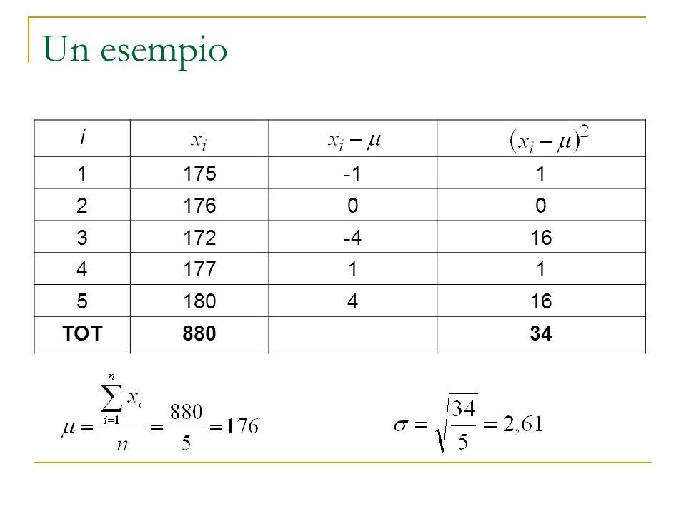 Un esempio i 1 175 -1 2 176 3 172 -4 16 4 177 5 180 TOT 880 34