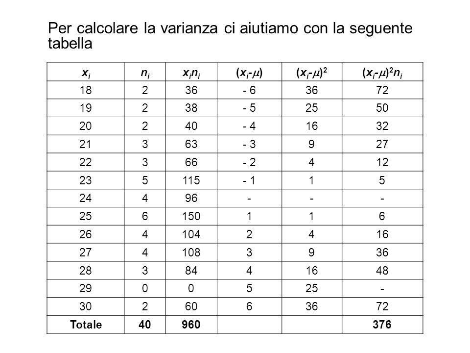 Per calcolare la varianza ci aiutiamo con la seguente tabella