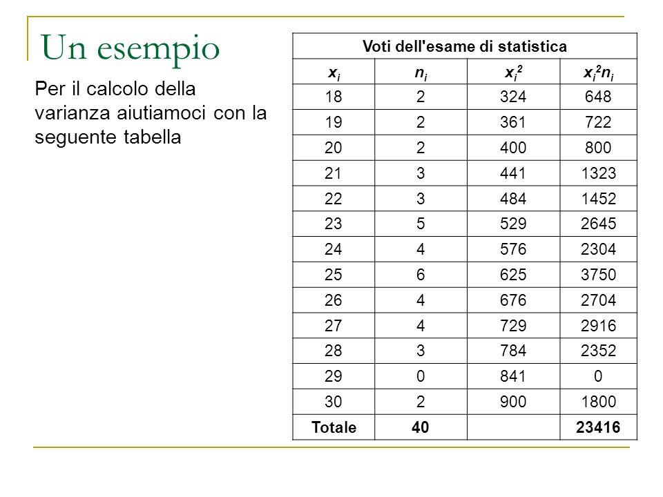 Voti dell esame di statistica