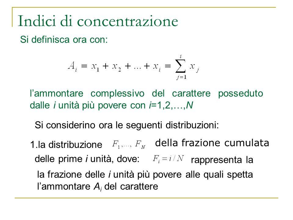 Indici di concentrazione