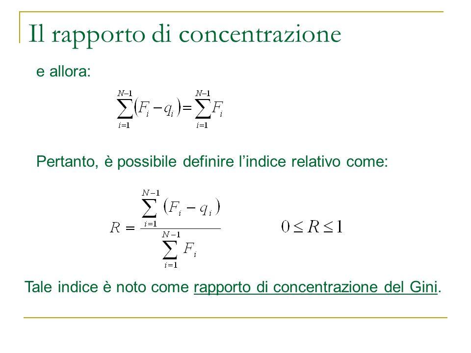 Il rapporto di concentrazione