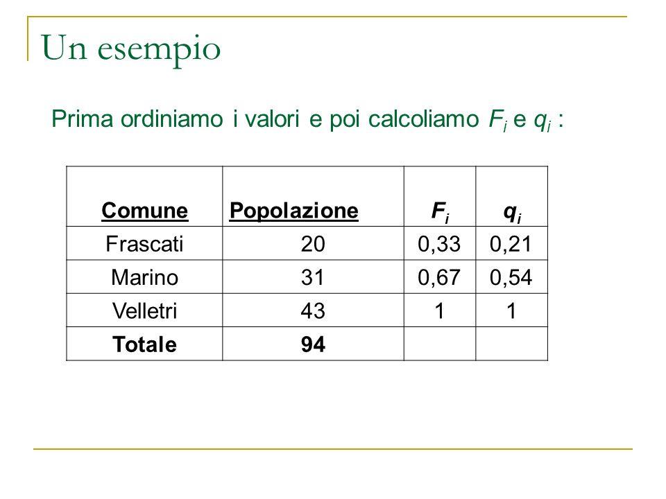 Un esempio Prima ordiniamo i valori e poi calcoliamo Fi e qi : Comune