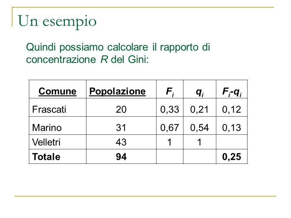 Un esempioQuindi possiamo calcolare il rapporto di concentrazione R del Gini: Comune. Popolazione. Fi.