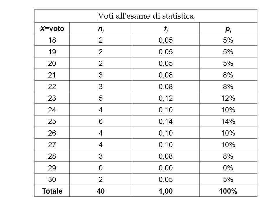 Voti all esame di statistica