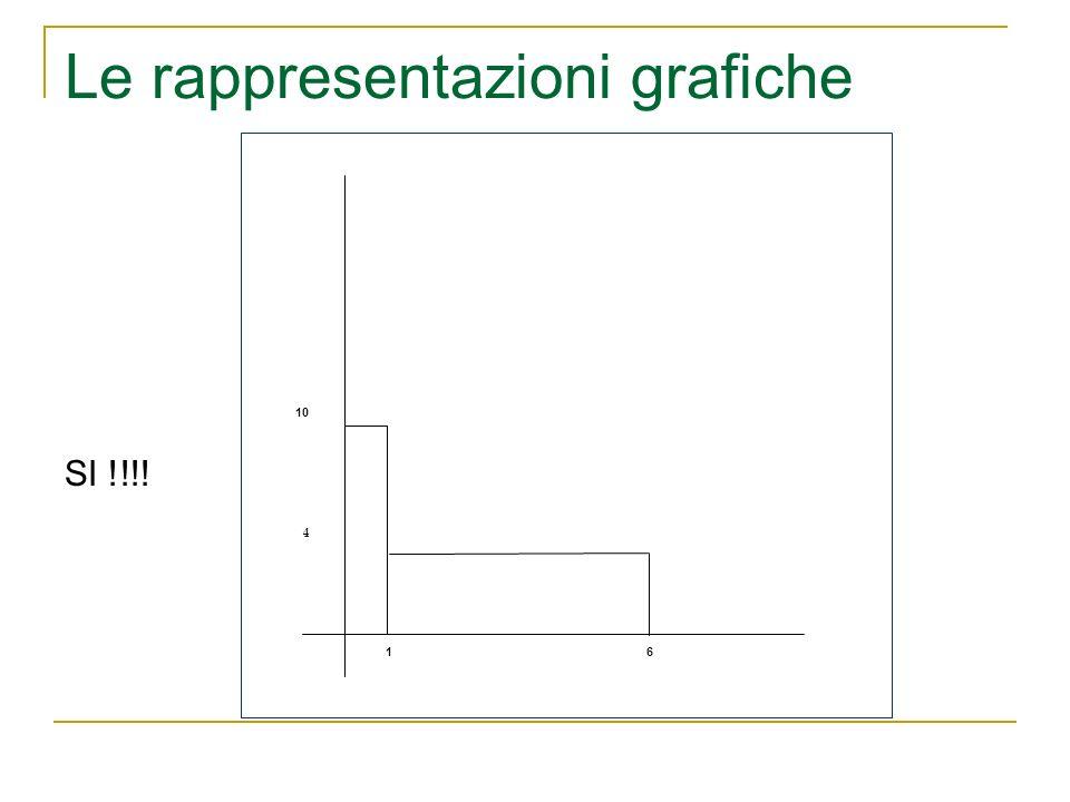 Le rappresentazioni grafiche