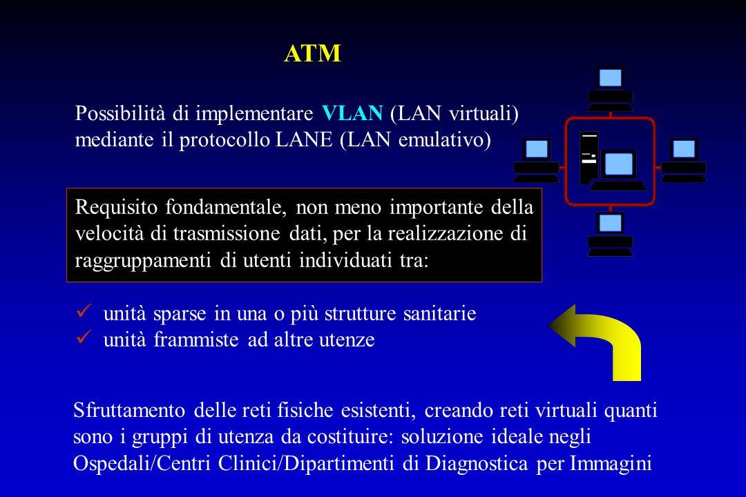 ATM Possibilità di implementare VLAN (LAN virtuali) mediante il protocollo LANE (LAN emulativo)