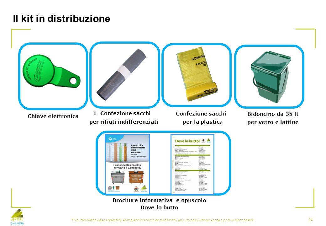 Il kit in distribuzione