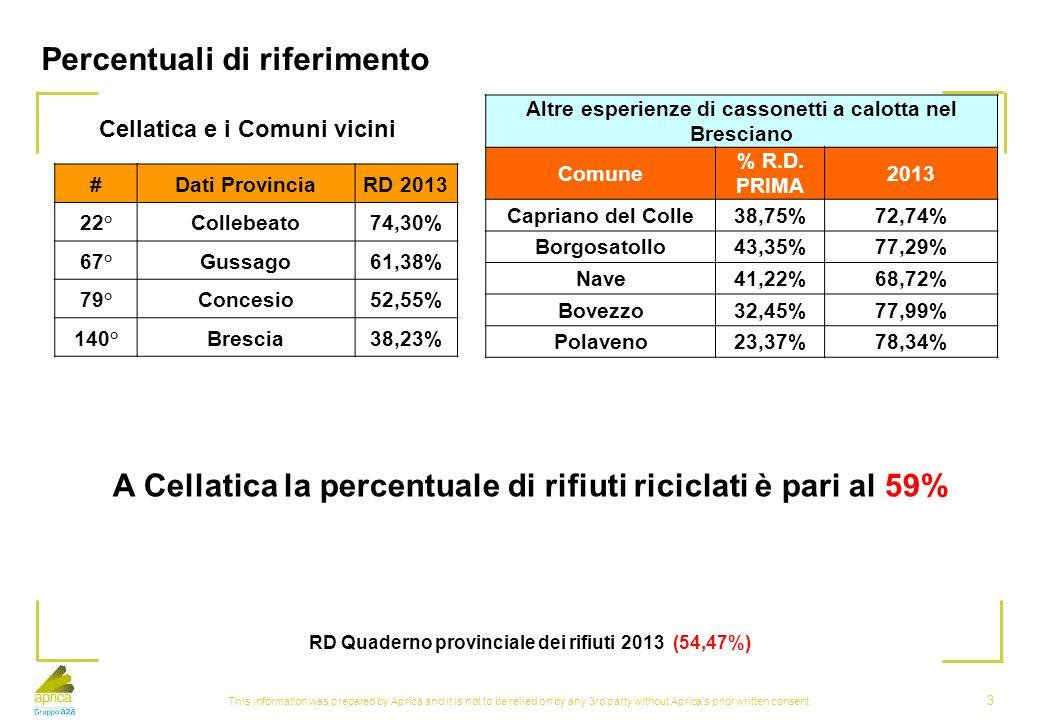 Percentuali di riferimento