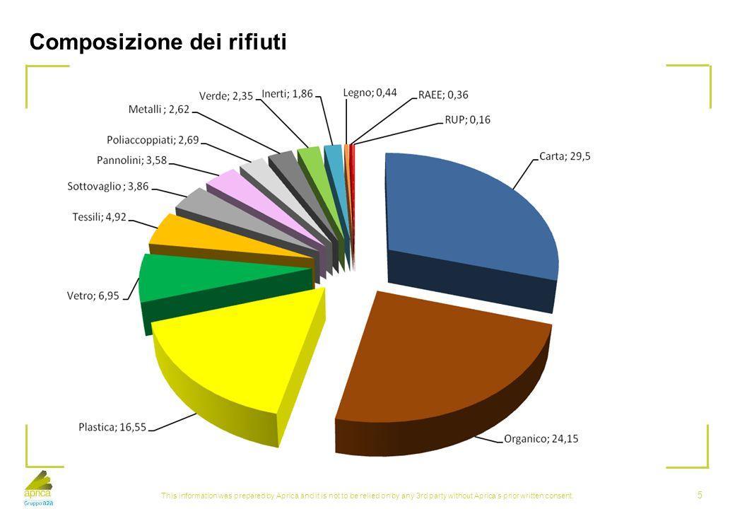 Composizione dei rifiuti