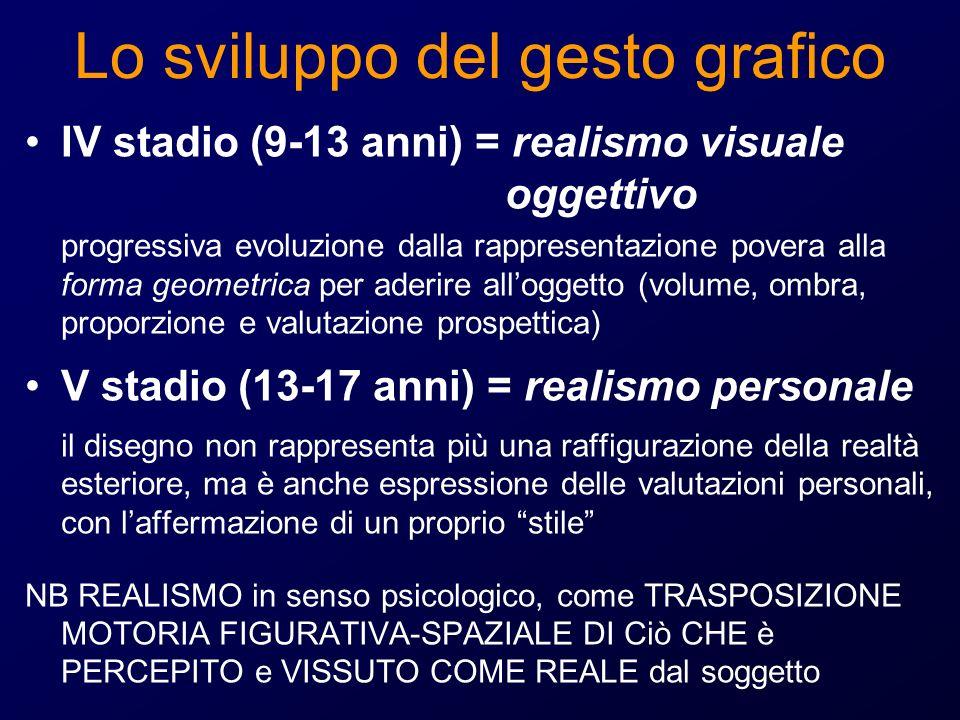 Lo sviluppo del gesto grafico