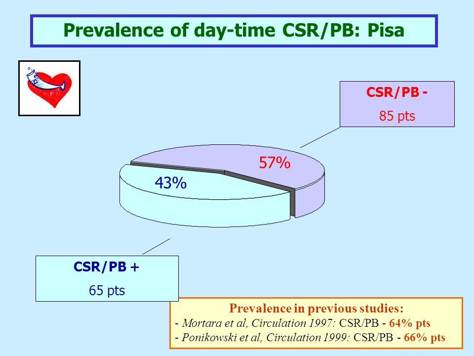 Prevalence of day-time CSR/PB: Pisa Prevalence in previous studies: