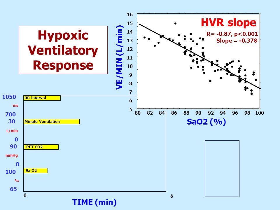 Hypoxic Ventilatory Response
