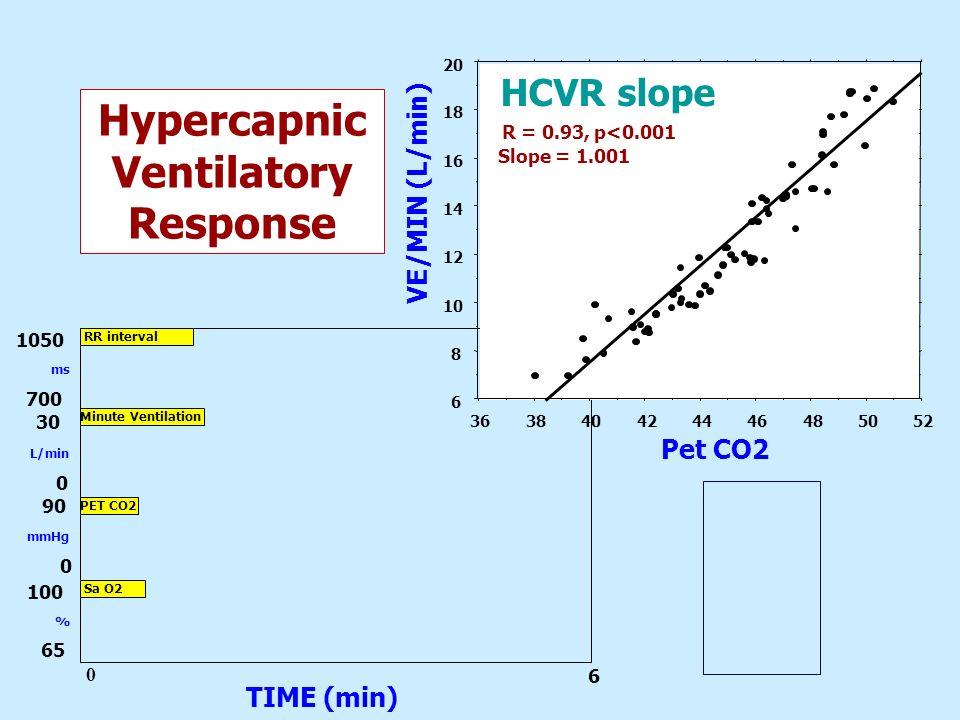 HypercapnicVentilatory Response