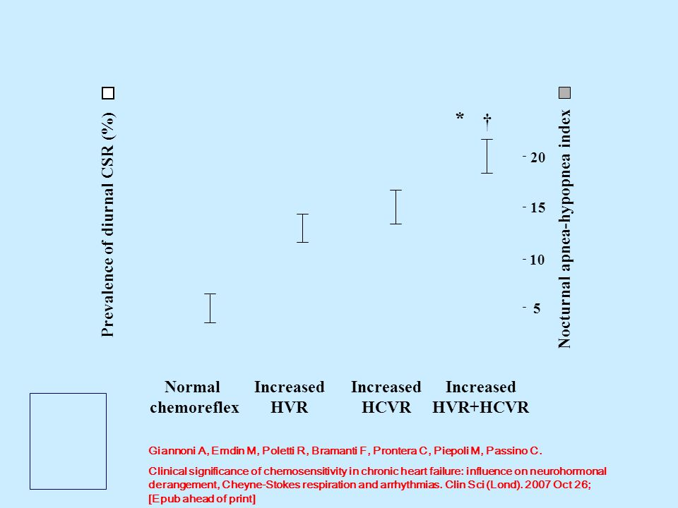 * † Normal chemoreflex Increased HVR Prevalence of diurnal CSR (%)
