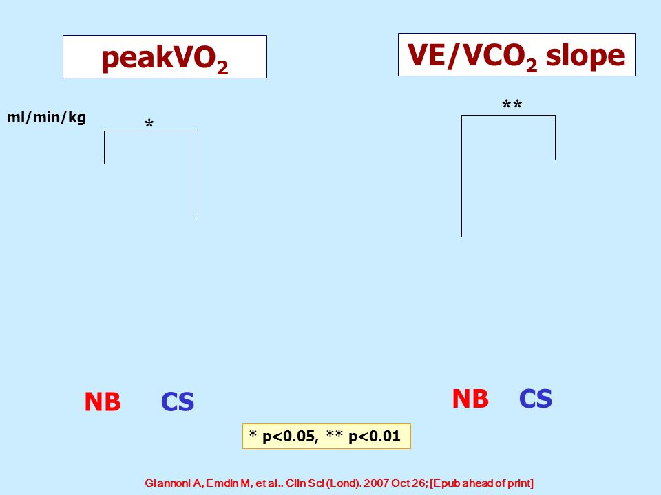 peakVO2 VE/VCO2 slope NB CS NB CS ** * ml/min/kg