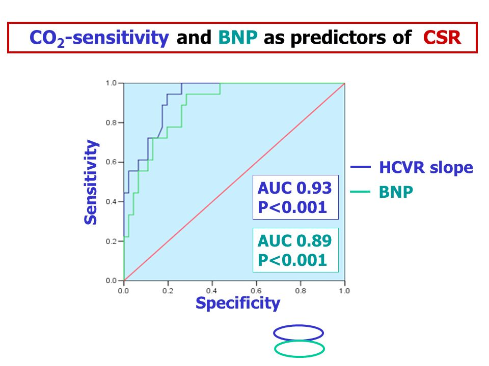 CO2-sensitivity and BNP as predictors of CSR