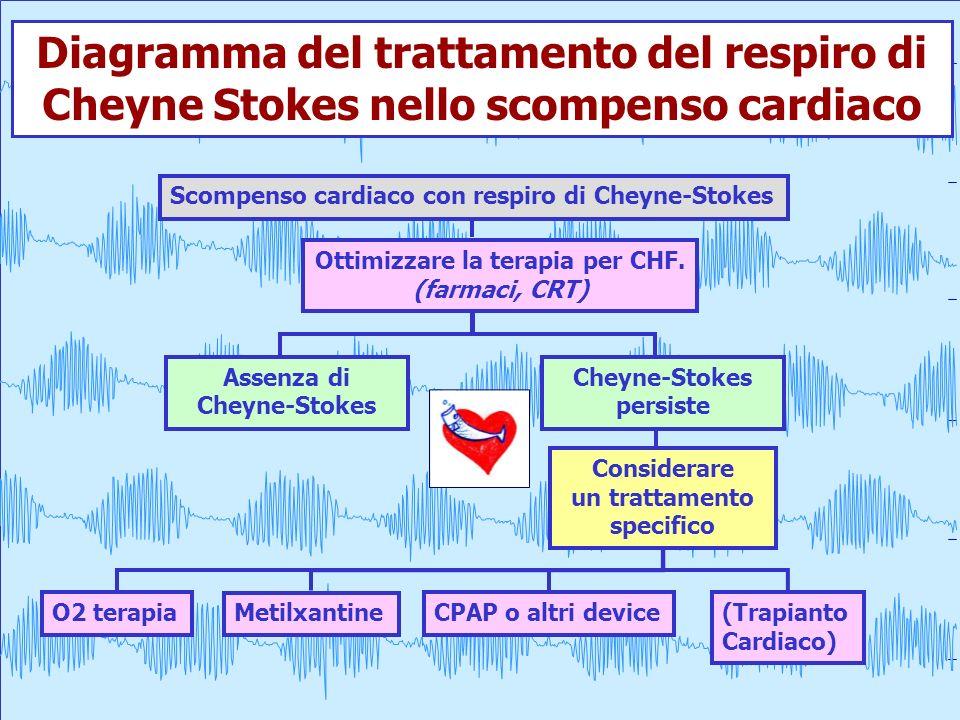 Ottimizzare la terapia per CHF. un trattamento specifico