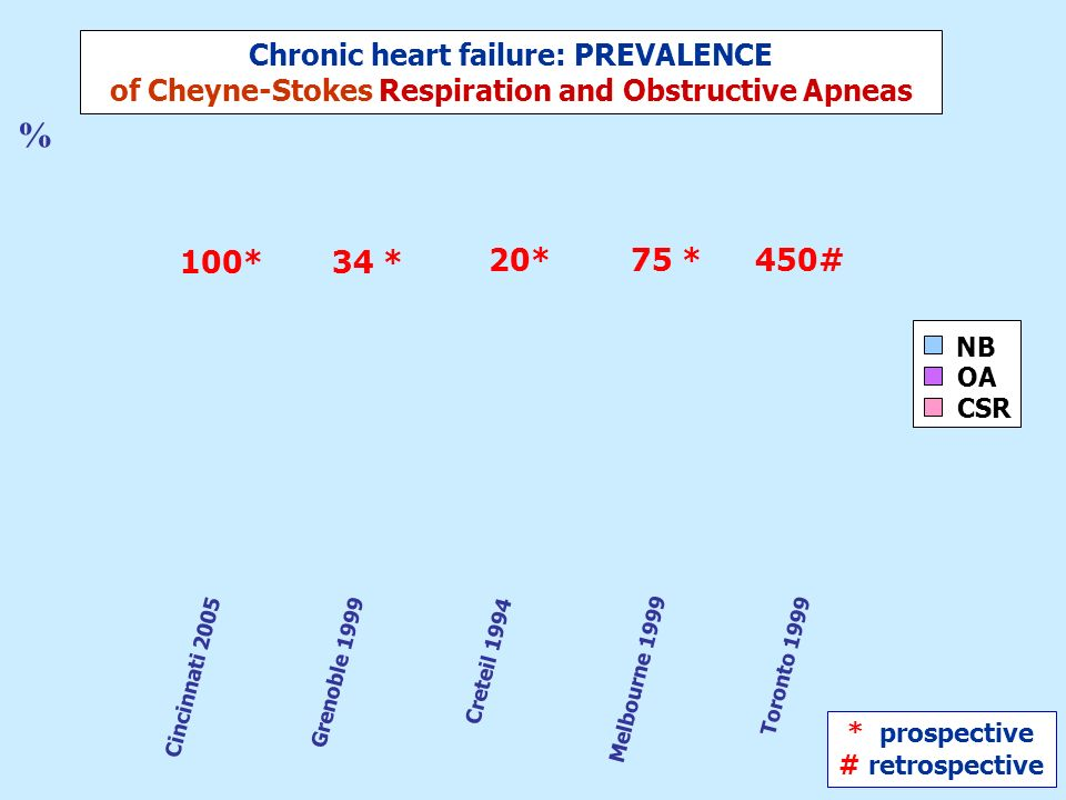 % 100* 34 * 20* 75 * 450# Chronic heart failure: PREVALENCE