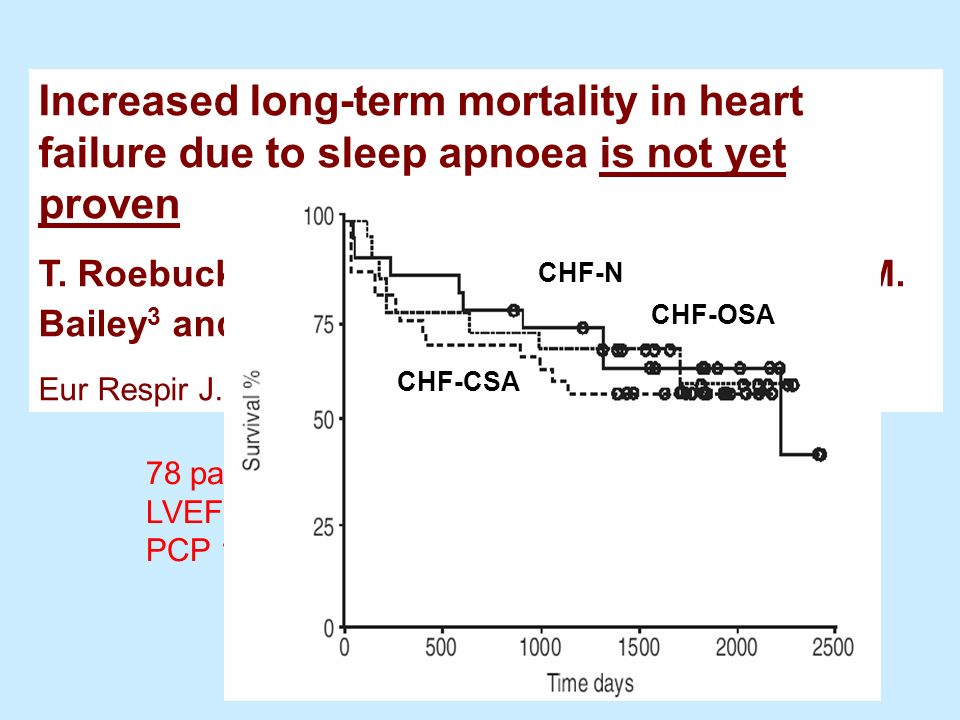 Increased long-term mortality in heart failure due to sleep apnoea is not yet proven