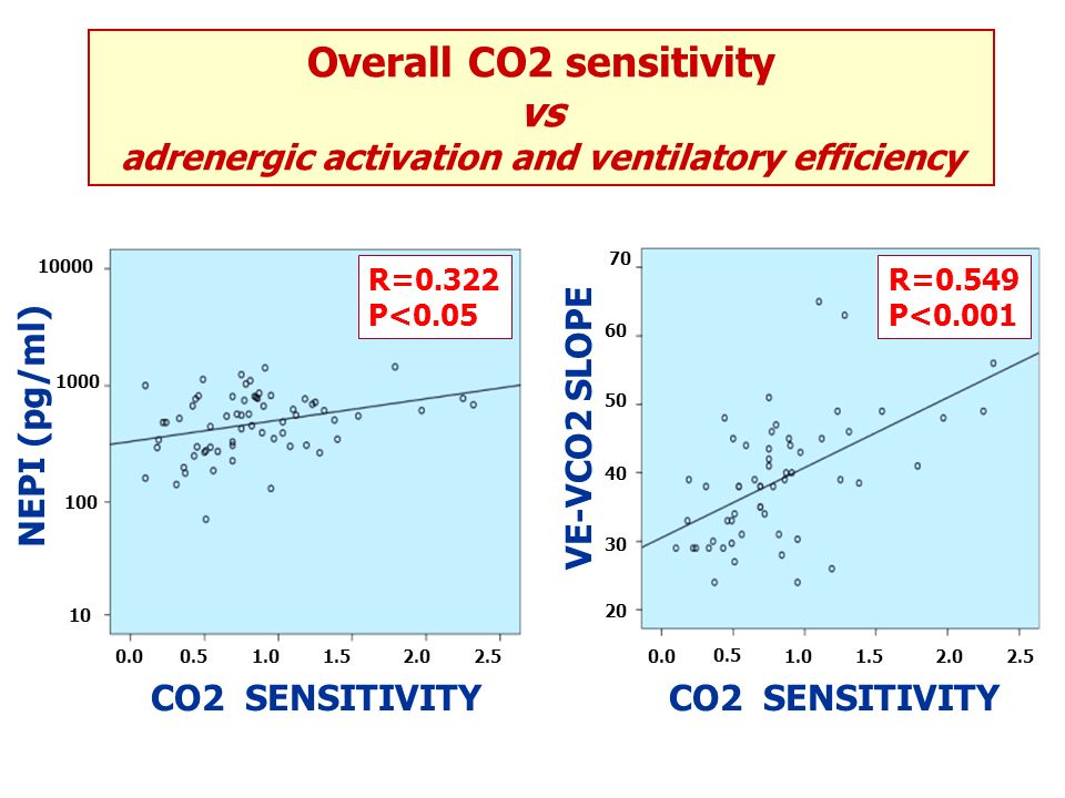Overall CO2 sensitivity vs