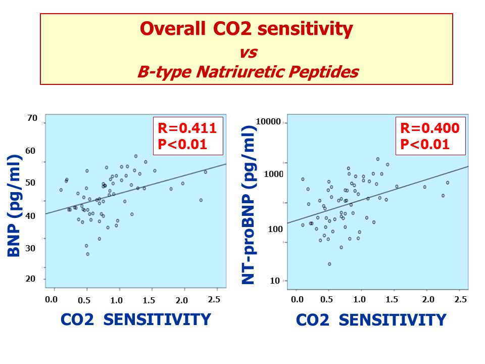 Overall CO2 sensitivity B-type Natriuretic Peptides