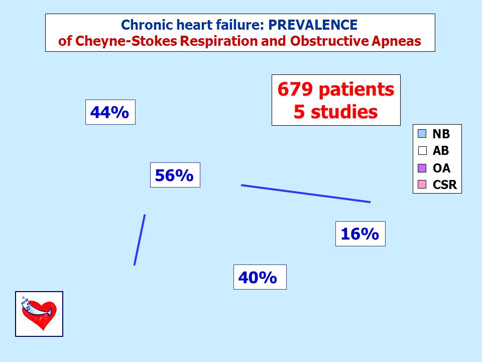 Chronic heart failure: PREVALENCE