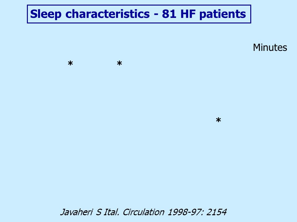 Sleep characteristics - 81 HF patients