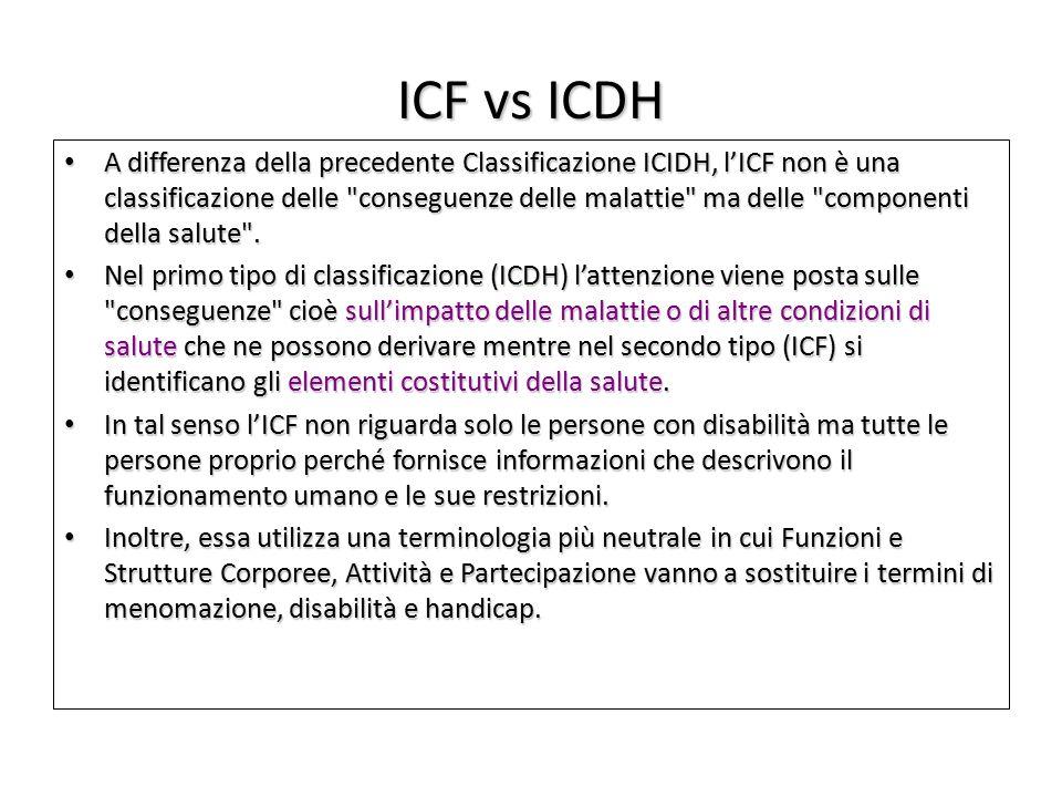ICF vs ICDH
