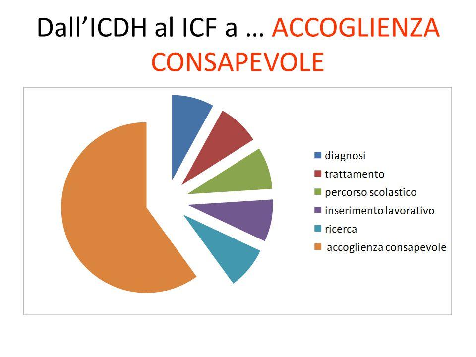 Dall'ICDH al ICF a … ACCOGLIENZA CONSAPEVOLE