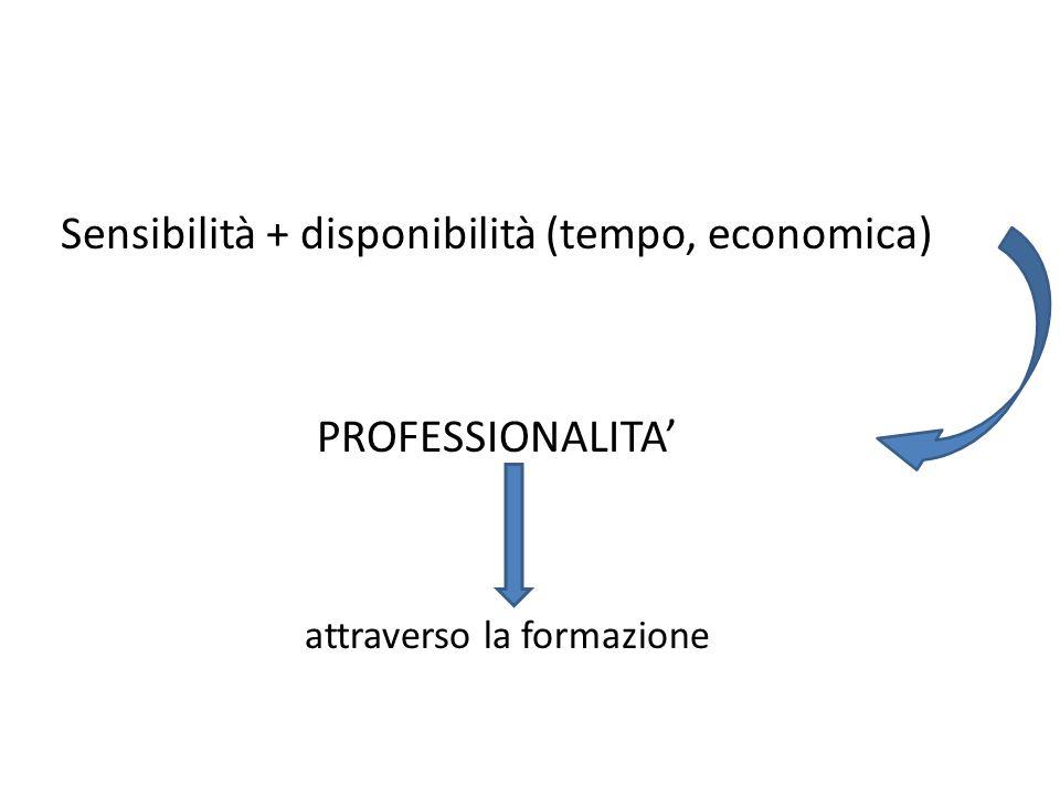 Sensibilità + disponibilità (tempo, economica)