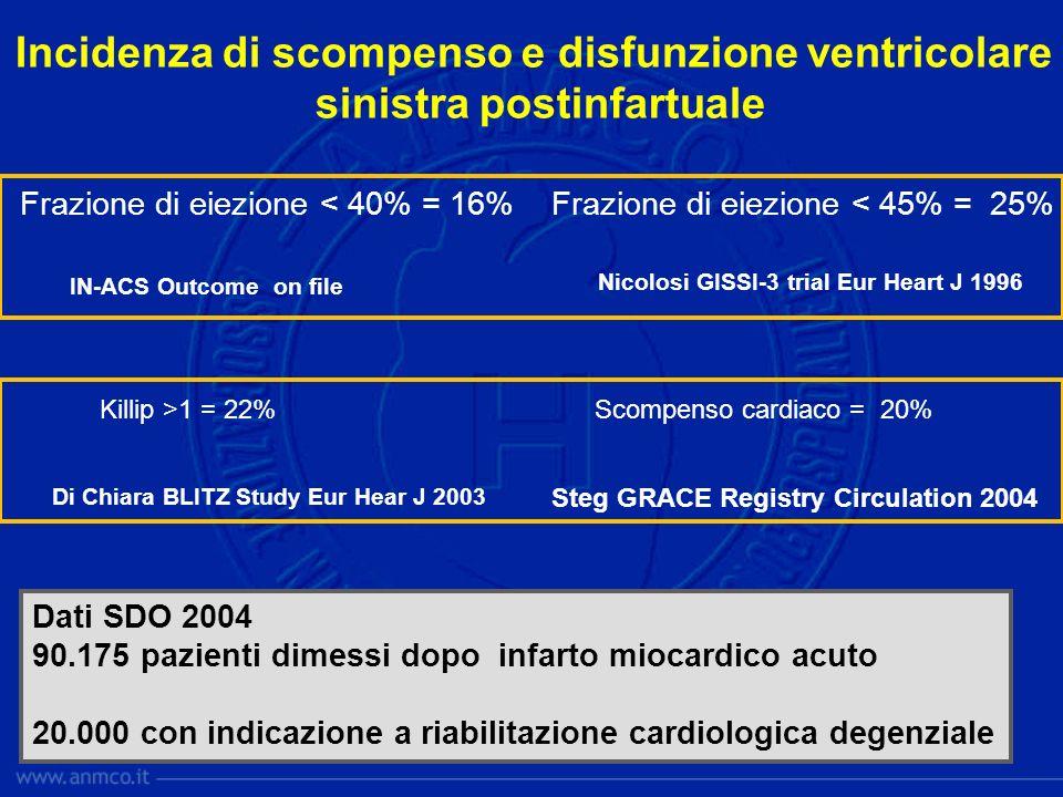 Incidenza di scompenso e disfunzione ventricolare