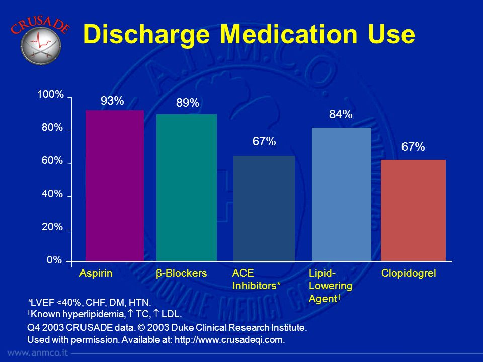 Discharge Medication Use