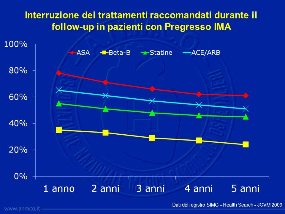 Interruzione dei trattamenti raccomandati durante il follow-up in pazienti con Pregresso IMA