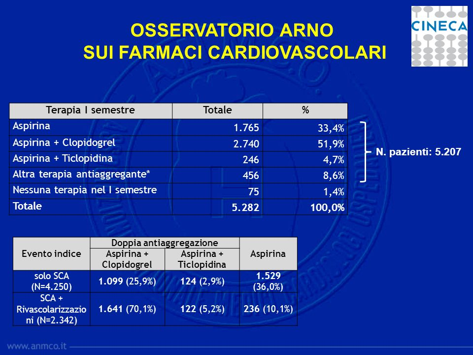 Doppia antiaggregazione Aspirina + Clopidogrel Aspirina + Ticlopidina