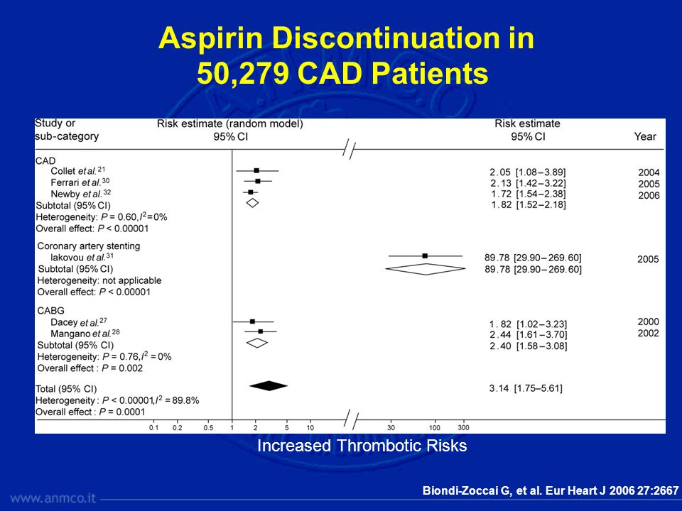 Aspirin Discontinuation in