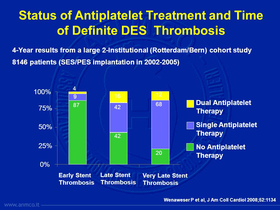 Status of Antiplatelet Treatment and Time of Definite DES Thrombosis