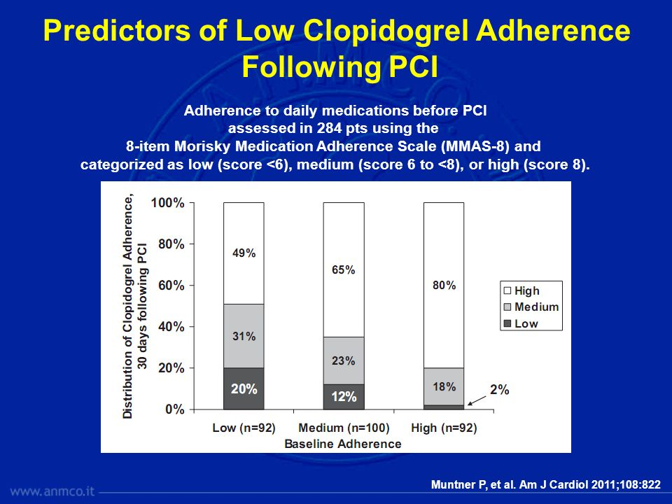 Predictors of Low Clopidogrel Adherence Following PCI